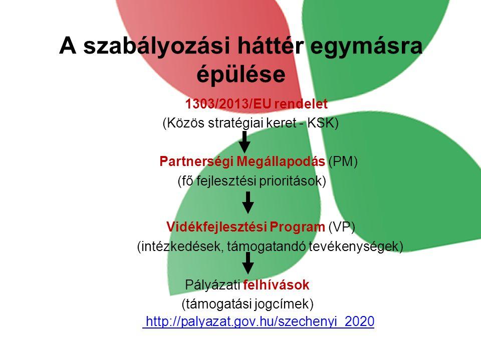 A szabályozási háttér egymásra épülése 1303/2013/EU rendelet (Közös stratégiai keret - KSK) Partnerségi Megállapodás (PM) (fő fejlesztési prioritások) Vidékfejlesztési Program (VP) (intézkedések, támogatandó tevékenységek) Pályázati felhívások (támogatási jogcímek) http://palyazat.gov.hu/szechenyi_2020