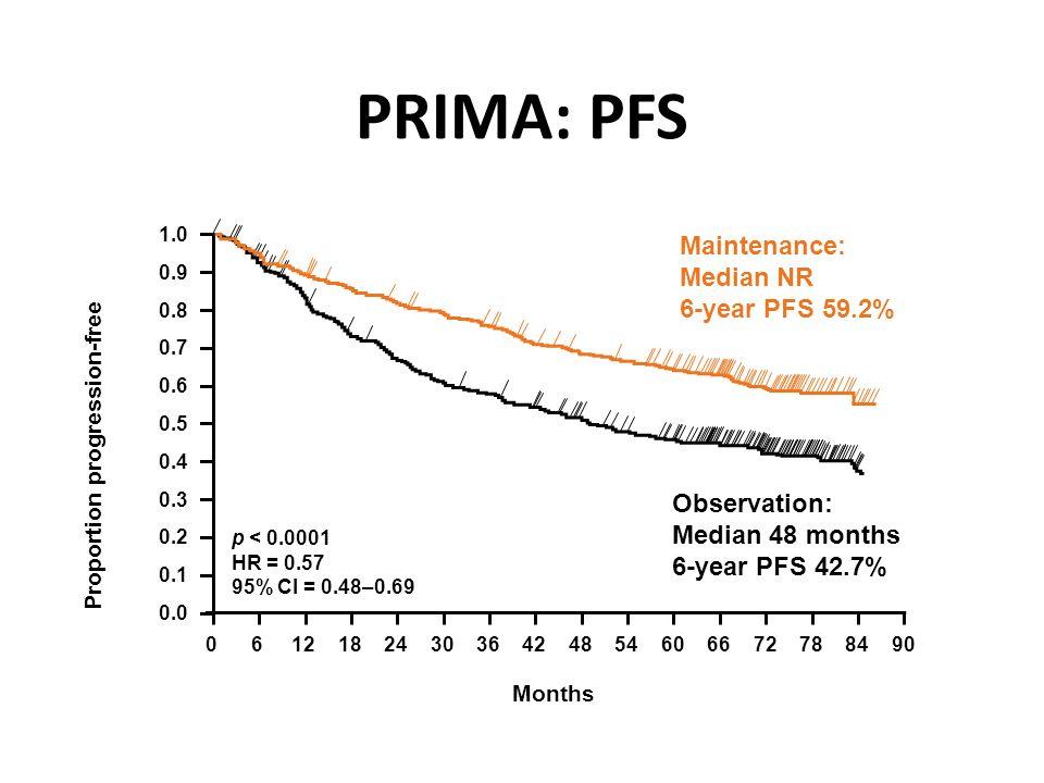 PRIMA: PFS Proportion progression-free Months p < 0.0001 HR = 0.57 95% CI = 0.48–0.69 0.0 0.1 0.2 0.3 0.4 0.5 0.6 0.7 0.8 0.9 1.0 061218243036424854606672788490 Maintenance: Median NR 6-year PFS 59.2% Salles GA, et al.