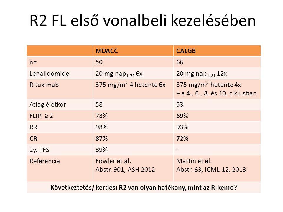 R2 FL első vonalbeli kezelésében MDACCCALGB n=5066 Lenalidomide20 mg nap 1-21 6x20 mg nap 1-21 12x Rituximab375 mg/m 2 4 hetente 6x375 mg/m 2 hetente 4x + a 4., 6., 8.
