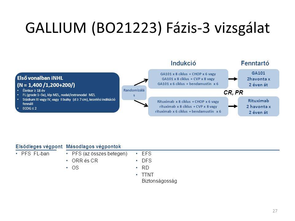 27 GALLIUM (BO21223) Fázis-3 vizsgálat Rituximab 2 havonta x 2 éven át GA101 2havonta x 2 éven át Rituximab x 8 ciklus + CHOP x 6 vagy rituximab x 8 ciklus + CVP x 8 vagy rituximab x 6 ciklus + bendamustin x 6 CR, PR GA101 x 8 ciklus + CHOP x 6 vagy GA101 x 8 ciklus + CVP x 8 vagy GA101 x 6 ciklus + bendamustin x 6 Első vonalban iNHL (N = 1,400 /1,200+200/) Életkor ≥ 18 év FL (grade 1–3a), lép MZL, nodal/extranodal MZL Stádium III vagy IV, vagy II bulky (d ≥ 7 cm), kezelési indikáció fennáll ECOG ≤ 2 Randomizálá s IndukcióFenntartó Elsődleges végpont PFS FL-ban Másodlagos végpontok PFS (az összes betegen) ORR és CR OS EFS DFS RD TTNT Biztonságosság