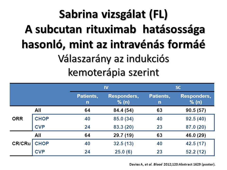 Sabrina vizsgálat (FL) A subcutan rituximab hatásossága hasonló, mint az intravénás formáé Válaszarány az indukciós kemoterápia szerint IVSC Patients, n Responders, % (n) Patients, n Responders, % (n) ORR All6484.4 (54)6390.5 (57) CHOP4085.0 (34)4092.5 (40) CVP2483.3 (20)2387.0 (20) CR/CRu All6429.7 (19)6346.0 (29) CHOP4032.5 (13)4042.5 (17) CVP2425.0 (6)2352.2 (12) Davies A, et al.