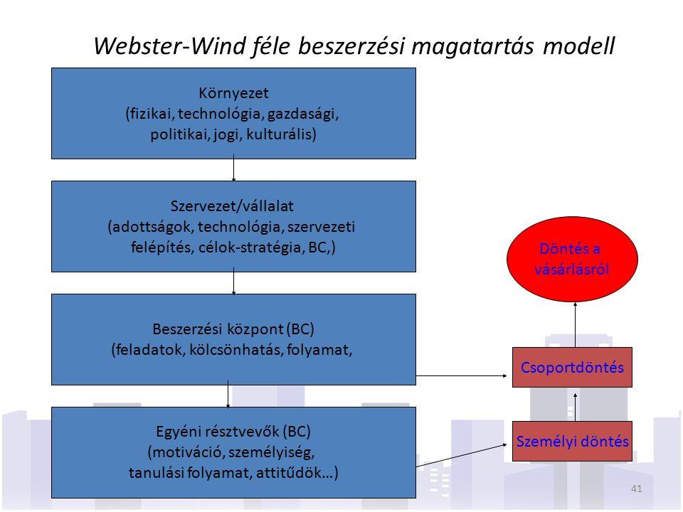Webster-Wind féle beszerzési magatartás modell Környezet (fizikai, technológia, gazdasági, politikai, jogi, kulturális) Szervezet/vállalat (adottságok, technológia, szervezeti felépítés, célok-stratégia, BC,) Beszerzési központ (BC) (feladatok, kölcsönhatás, folyamat, Egyéni résztvevők (BC) (motiváció, személyiség, tanulási folyamat, attitűdök…) Személyi döntés Csoportdöntés Döntés a vásárlásról 41