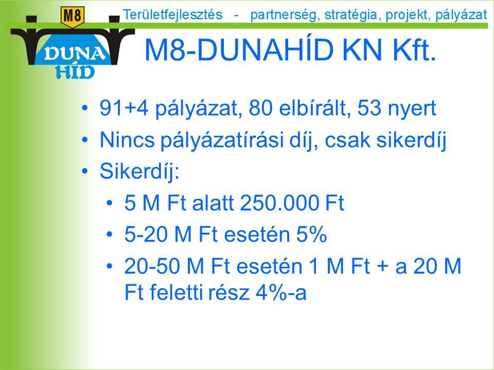 M8-DUNAHÍD KN Kft. 91+4 pályázat, 80 elbírált, 53 nyert Nincs pályázatírási díj, csak sikerdíj Sikerdíj: 5 M Ft alatt 250.000 Ft 5-20 M Ft esetén 5% 2