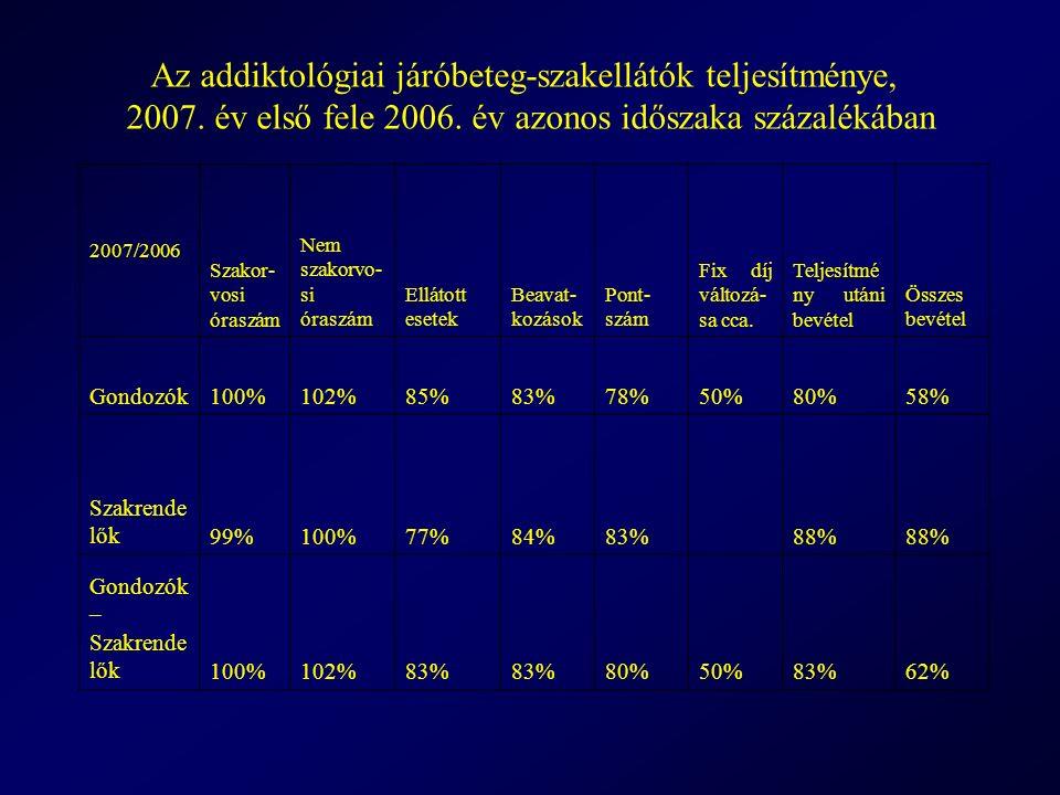 2007/2006 Szakor- vosi óraszám Nem szakorvo- si óraszám Ellátott esetek Beavat- kozások Pont- szám Fix díj változá- sa cca.