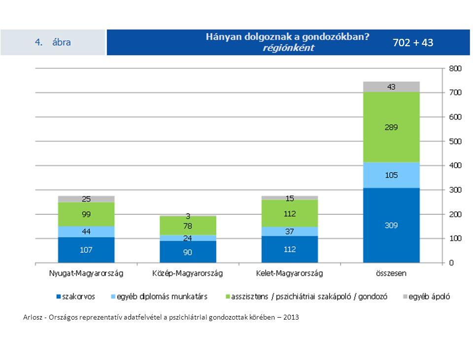 Ariosz - Országos reprezentatív adatfelvétel a pszichiátriai gondozottak körében – 2013 702 + 43