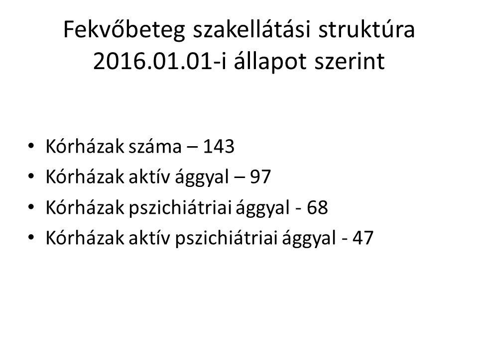 Fekvőbeteg szakellátási struktúra 2016.01.01-i állapot szerint Kórházak száma – 143 Kórházak aktív ággyal – 97 Kórházak pszichiátriai ággyal - 68 Kórházak aktív pszichiátriai ággyal - 47