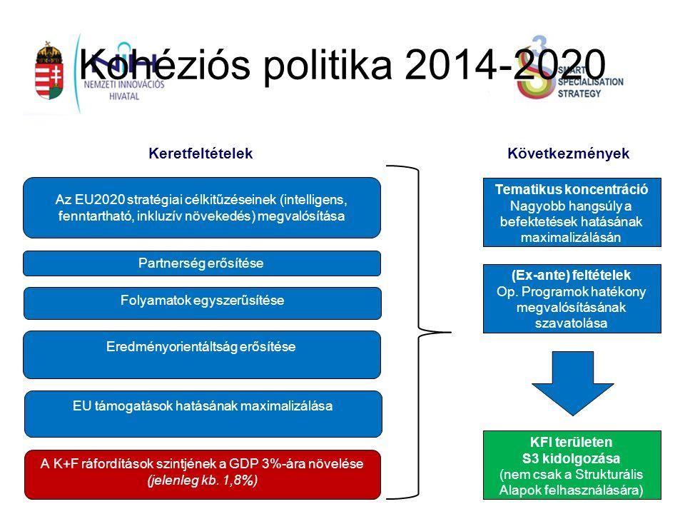Kohéziós politika 2014-2020 KeretfeltételekKövetkezmények Az EU2020 stratégiai célkitűzéseinek (intelligens, fenntartható, inkluzív növekedés) megvalósítása Partnerség erősítése Folyamatok egyszerűsítése Eredményorientáltság erősítése EU támogatások hatásának maximalizálása A K+F ráfordítások szintjének a GDP 3%-ára növelése (jelenleg kb.