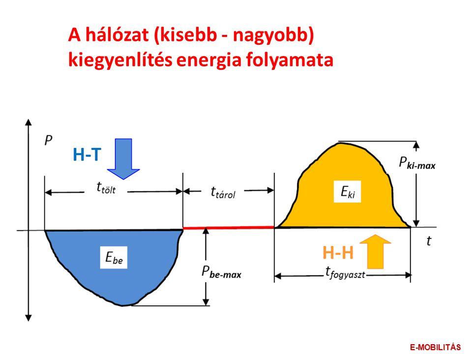A hálózat (kisebb - nagyobb) kiegyenlítés energia folyamata E-MOBILITÁS