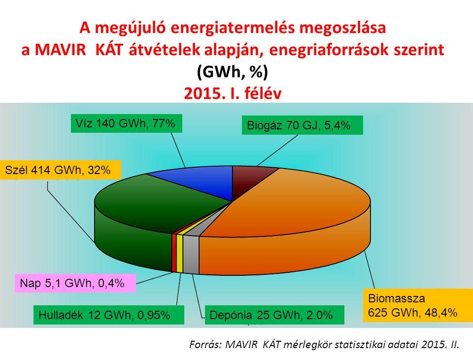 A megújuló energiatermelés megoszlása a MAVIR KÁT átvételek alapján, enegriaforrások szerint (GWh, %) 2015.