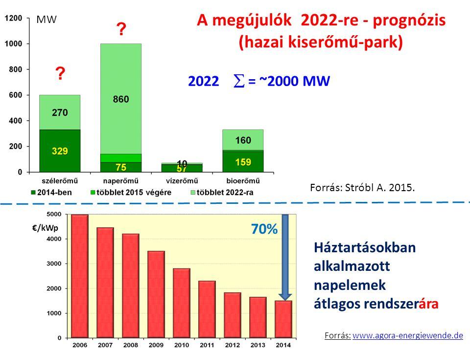 A megújulók 2022-re - prognózis (hazai kiserőmű-park) 2022  = ~2000 MW MW €/kWp 70% Háztartásokban alkalmazott napelemek átlagos rendszerára Forrás: www.agora-energiewende.dewww.agora-energiewende.de Forrás: Stróbl A.