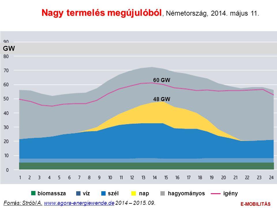 Nagy termelés megújulóból Nagy termelés megújulóból, Németország, 2014.