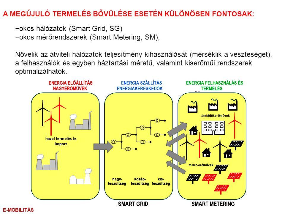 −okos hálózatok (Smart Grid, SG) −okos mérőrendszerek (Smart Metering, SM), Növelik az átviteli hálózatok teljesítmény kihasználását (mérséklik a veszteséget), a felhasználók és egyben háztartási méretű, valamint kiserőműi rendszerek optimalizálhatók.