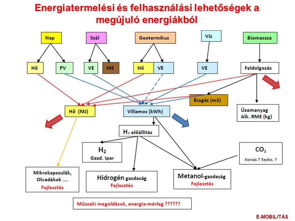 Energiatermelési és felhasználási lehetőségek a megújuló energiákból E-MOBILITÁS