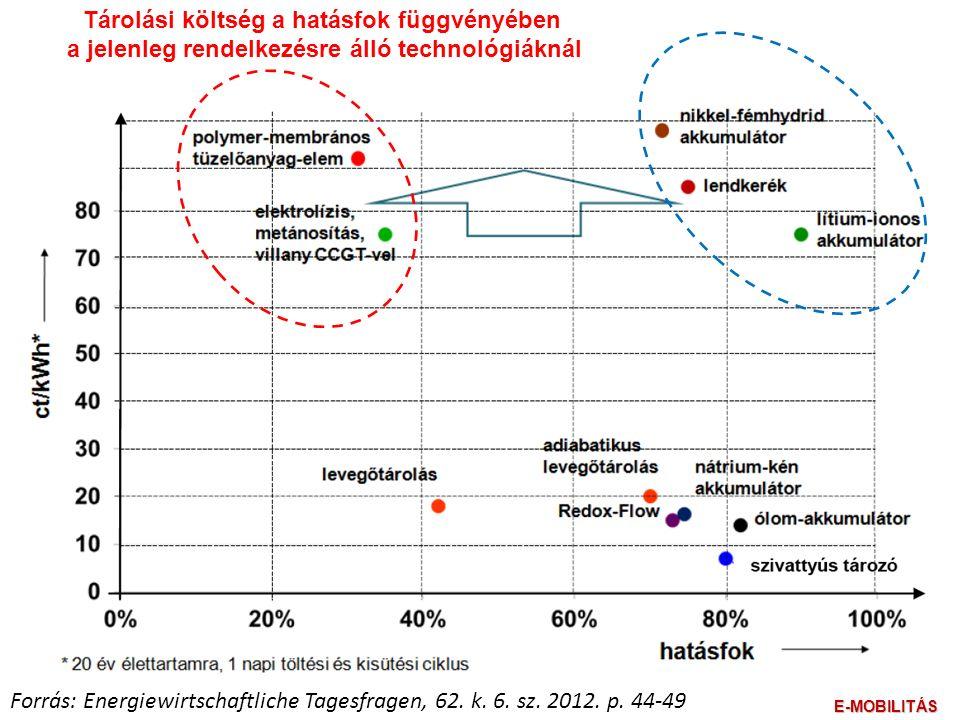 Forrás: Energiewirtschaftliche Tagesfragen, 62. k.