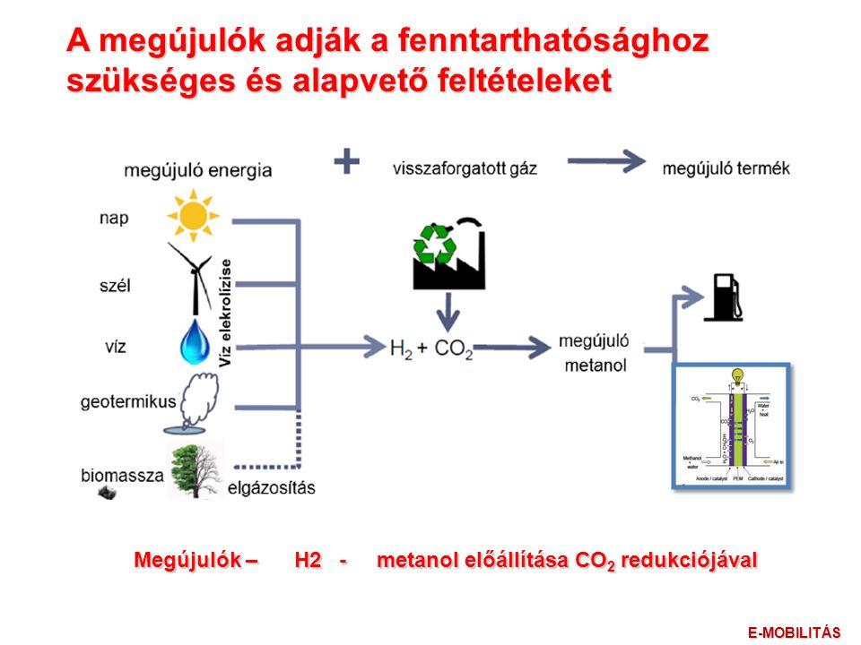 A megújulók adják a fenntarthatósághoz szükséges és alapvető feltételeket Megújulók – H2 - metanol előállítása CO 2 redukciójával E-MOBILITÁS