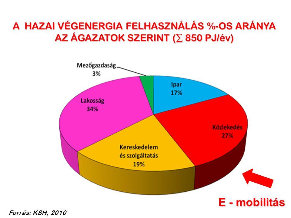 A HAZAI VÉGENERGIA FELHASZNÁLÁS %-OS ARÁNYA AZ ÁGAZATOK SZERINT (∑ 850 PJ/év) E - mobilitás Forrás: KSH, 2010
