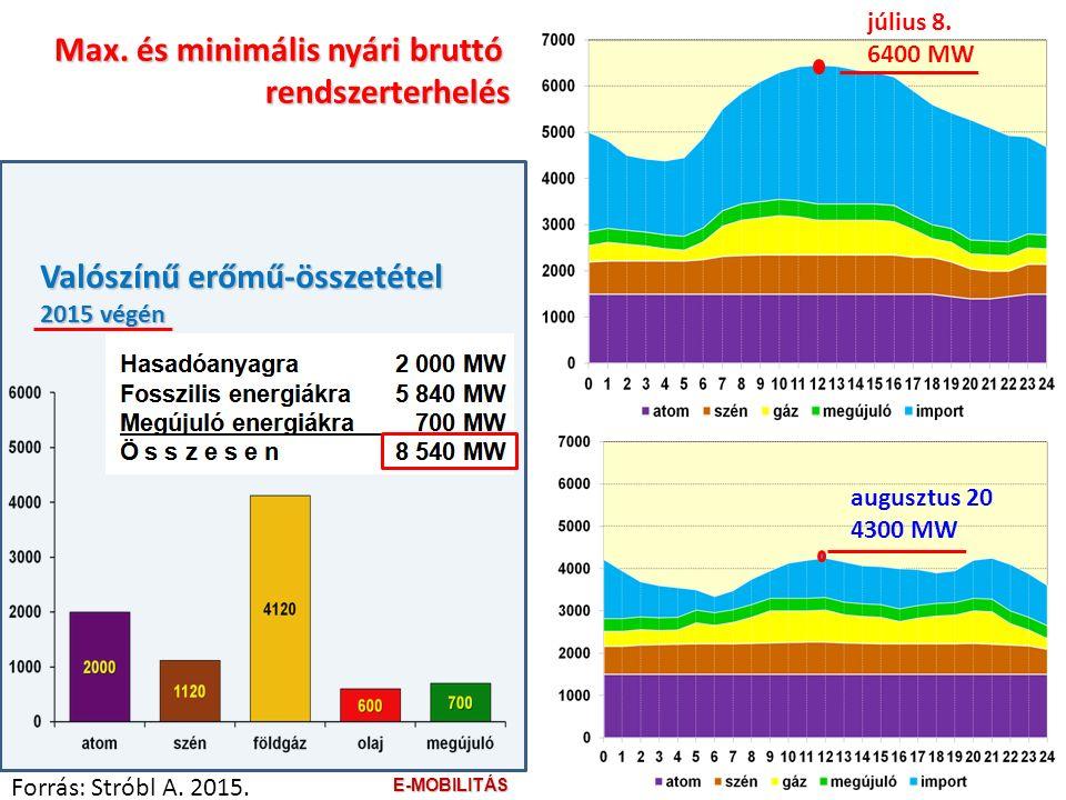 augusztus 20 4300 MW július 8. 6400 MW Valószínű erőmű-összetétel 2015 végén Max.