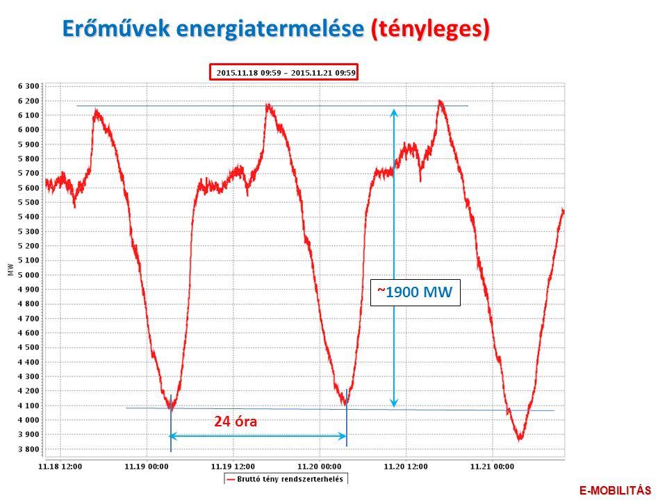~1900 MW Erőművek energiatermelése (tényleges) 24 óra E-MOBILITÁS