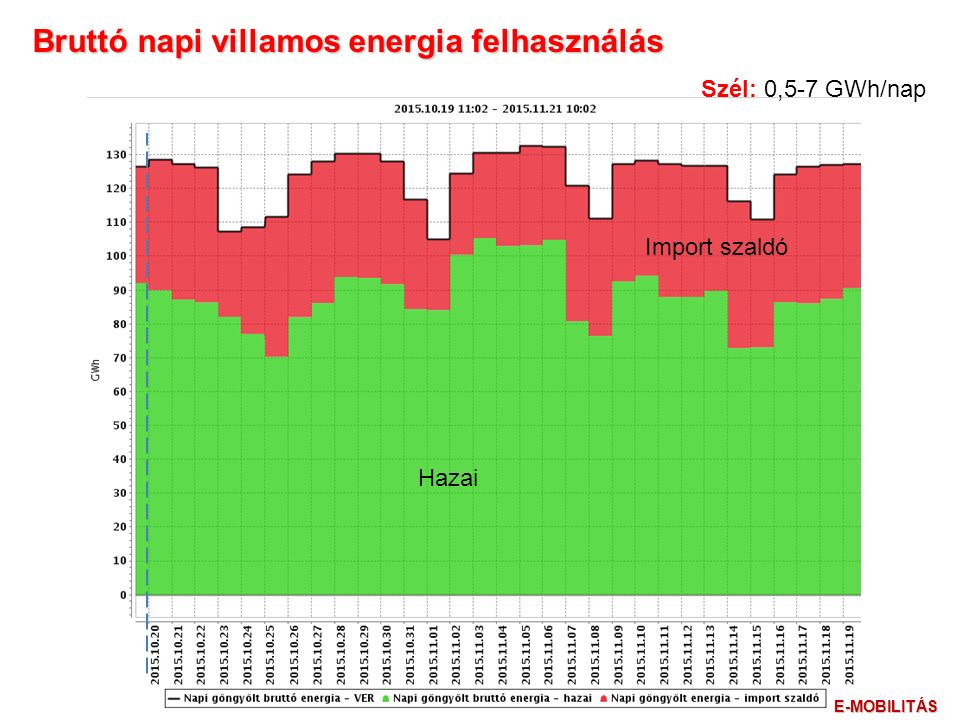Szél: 0,5-7 GWh/nap Bruttó napi villamos energia felhasználás Hazai Import szaldó E-MOBILITÁS