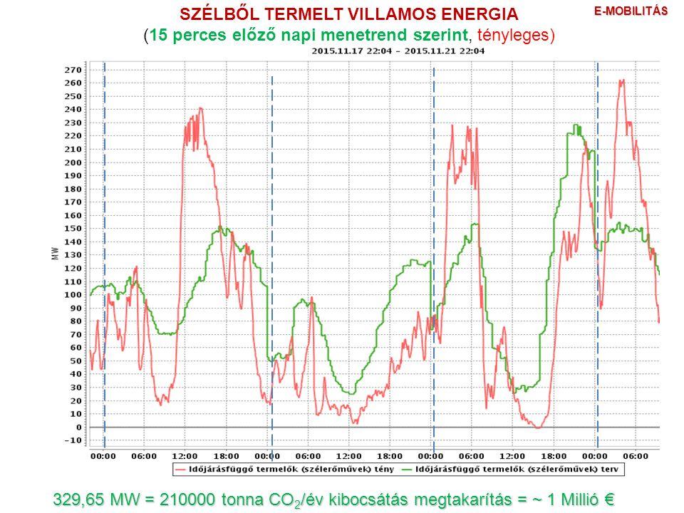 SZÉLBŐL TERMELT VILLAMOS ENERGIA (15 perces előző napi menetrend szerint, tényleges) 329,65 MW = 210000 tonna CO 2 /év kibocsátás megtakarítás = ~ 1 Millió € E-MOBILITÁS