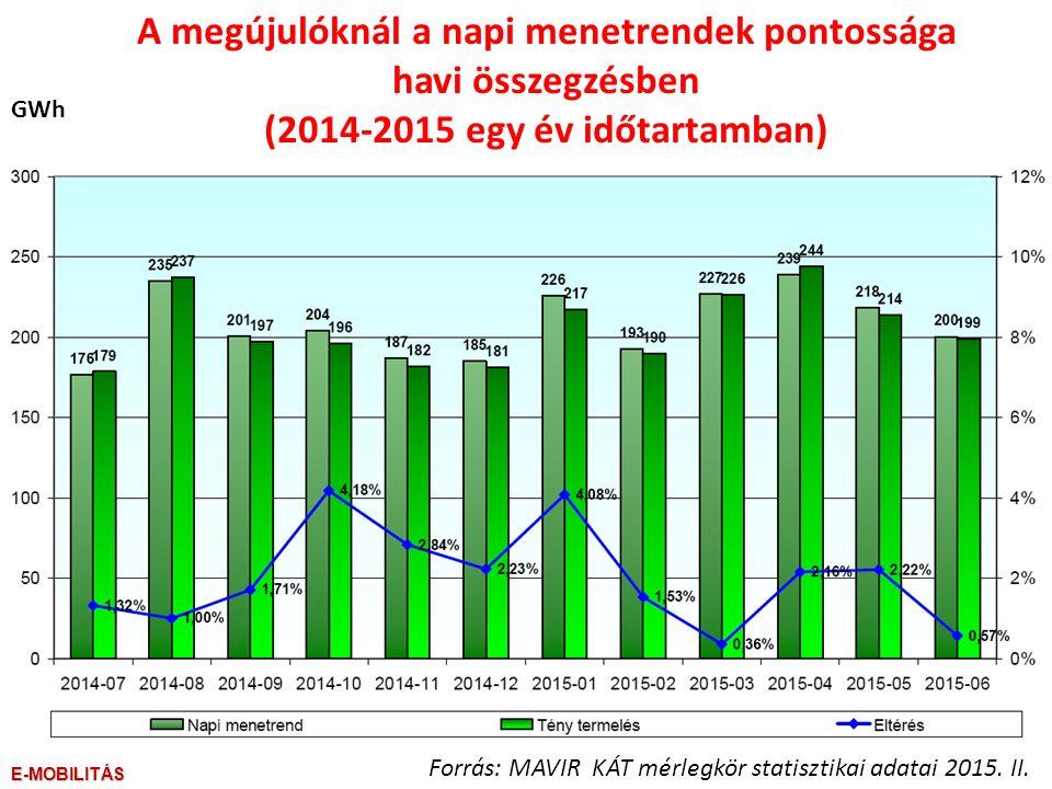 GWh Forrás: MAVIR KÁT mérlegkör statisztikai adatai 2015.