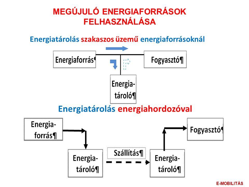 Energiatárolás szakaszos üzemű energiaforrásoknál Energiatárolás energiahordozóval MEGÚJULÓ ENERGIAFORRÁSOK FELHASZNÁLÁSA E-MOBILITÁS