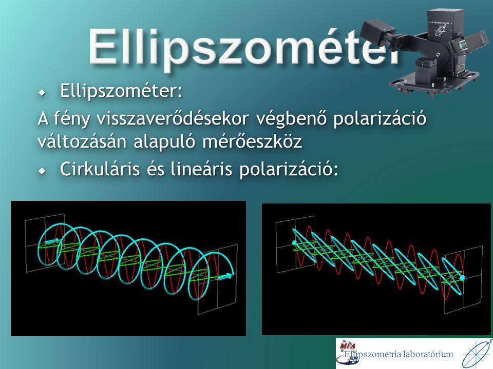 Ellipszometria laboratórium  Ellipszométer: A fény visszaverődésekor végbenő polarizáció változásán alapuló mérőeszköz  Cirkuláris és lineáris polarizáció:  Ellipszométer: A fény visszaverődésekor végbenő polarizáció változásán alapuló mérőeszköz  Cirkuláris és lineáris polarizáció: