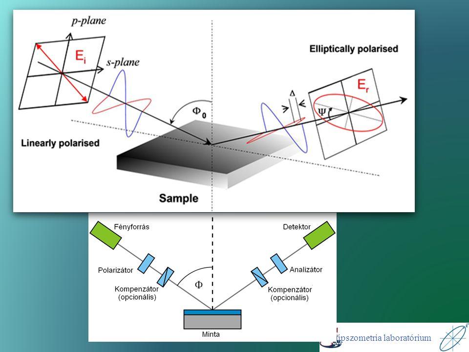  A fehérjék vizsgálatát teszi lehetővé saját közegükben  Kitapadásuk vizsgálata  In situ mérések