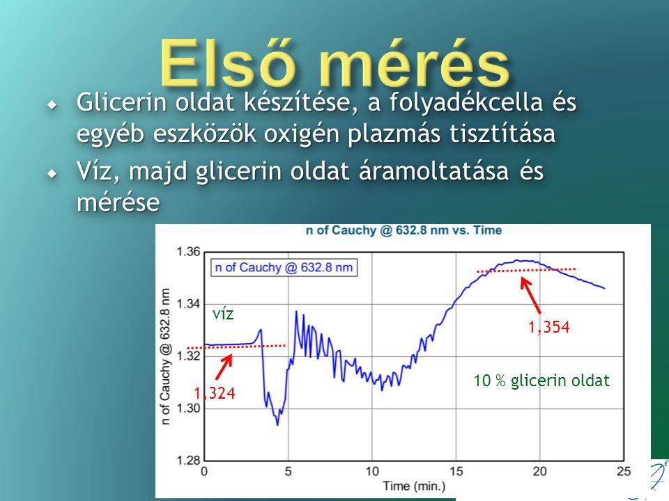 Ellipszometria laboratórium  Kémiailag kezelt és nem kezelt SiO 2 rétegre flagellin felvitele  A kezelés: savazás, APTES (Aminopropyl triethoxysilane), glutáraldehid  Először foszfát-pufferes sóoldatot (PBS), majd flagellin oldatot áramoltattunk a cellán keresztül  Elvárás: a kezelt felületre jobban kitapadnak a fehérjék  Kémiailag kezelt és nem kezelt SiO 2 rétegre flagellin felvitele  A kezelés: savazás, APTES (Aminopropyl triethoxysilane), glutáraldehid  Először foszfát-pufferes sóoldatot (PBS), majd flagellin oldatot áramoltattunk a cellán keresztül  Elvárás: a kezelt felületre jobban kitapadnak a fehérjék