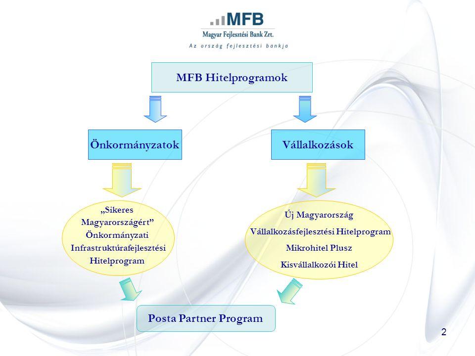 """2 MFB Hitelprogramok ÖnkormányzatokVállalkozások """"Sikeres Magyarországért Önkormányzati Infrastruktúrafejlesztési Hitelprogram Új Magyarország Vállalkozásfejlesztési Hitelprogram Mikrohitel Plusz Kisvállalkozói Hitel Posta Partner Program"""