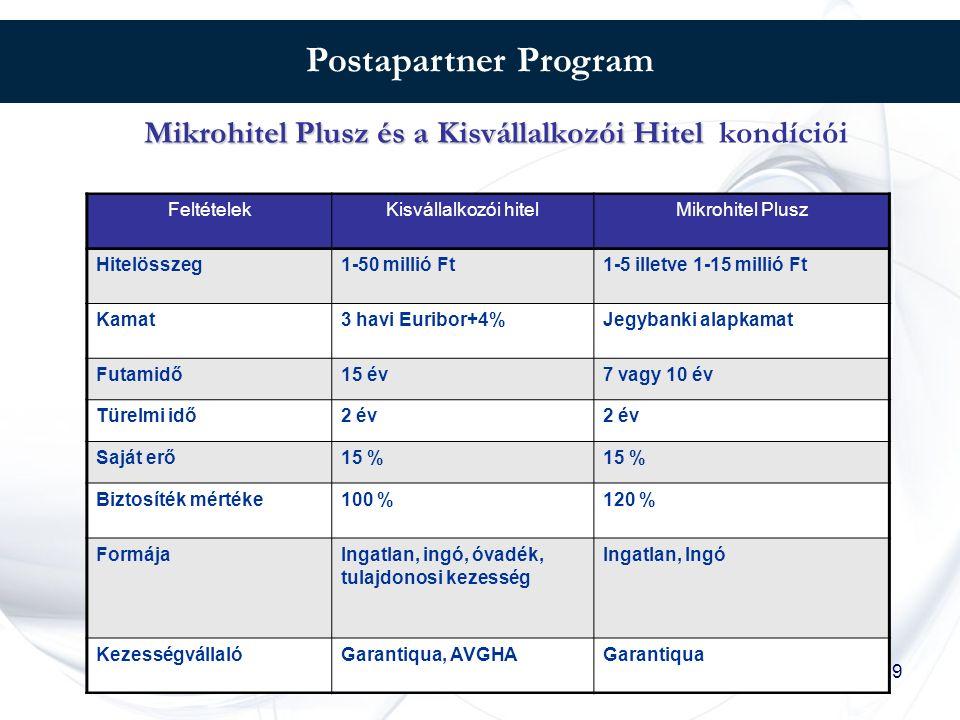 9 Postapartner Program Mikrohitel Plusz és a Kisvállalkozói Hitel Mikrohitel Plusz és a Kisvállalkozói Hitel kondíciói FeltételekKisvállalkozói hitelMikrohitel Plusz Hitelösszeg1-50 millió Ft1-5 illetve 1-15 millió Ft Kamat3 havi Euribor+4%Jegybanki alapkamat Futamidő15 év7 vagy 10 év Türelmi idő2 év Saját erő15 % Biztosíték mértéke100 %120 % FormájaIngatlan, ingó, óvadék, tulajdonosi kezesség Ingatlan, Ingó KezességvállalóGarantiqua, AVGHAGarantiqua