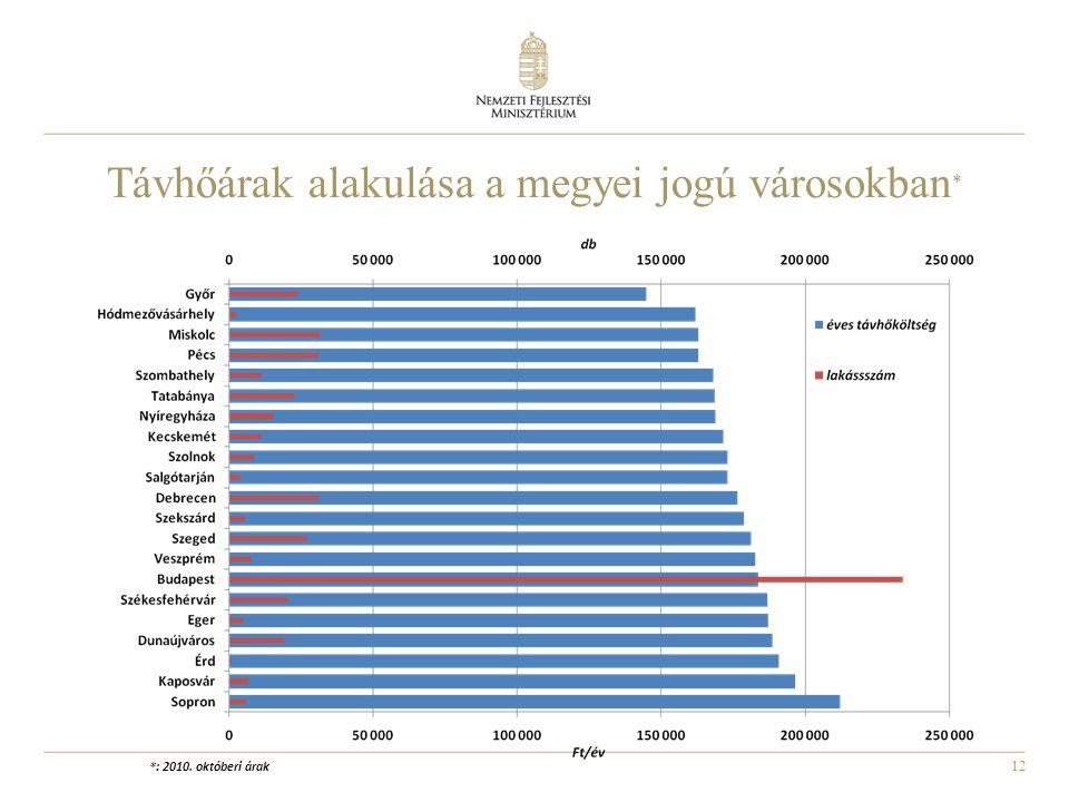 12 Távhőárak alakulása a megyei jogú városokban * *: 2010. októberi árak