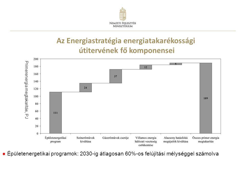 5 Az Energiastratégia energiatakarékossági útitervének fő komponensei ● Épületenergetikai programok: 2030-ig átlagosan 60%-os felújítási mélységgel számolva ( e b b e n ú j é p ü l e t e k i s b e n n e v a n n a k ) ● 30-35% villamos hatásfokú erőművek cseréje ● Villamos energia hálózati veszteség csökkentése Primerenergia megtakarítás, PJ