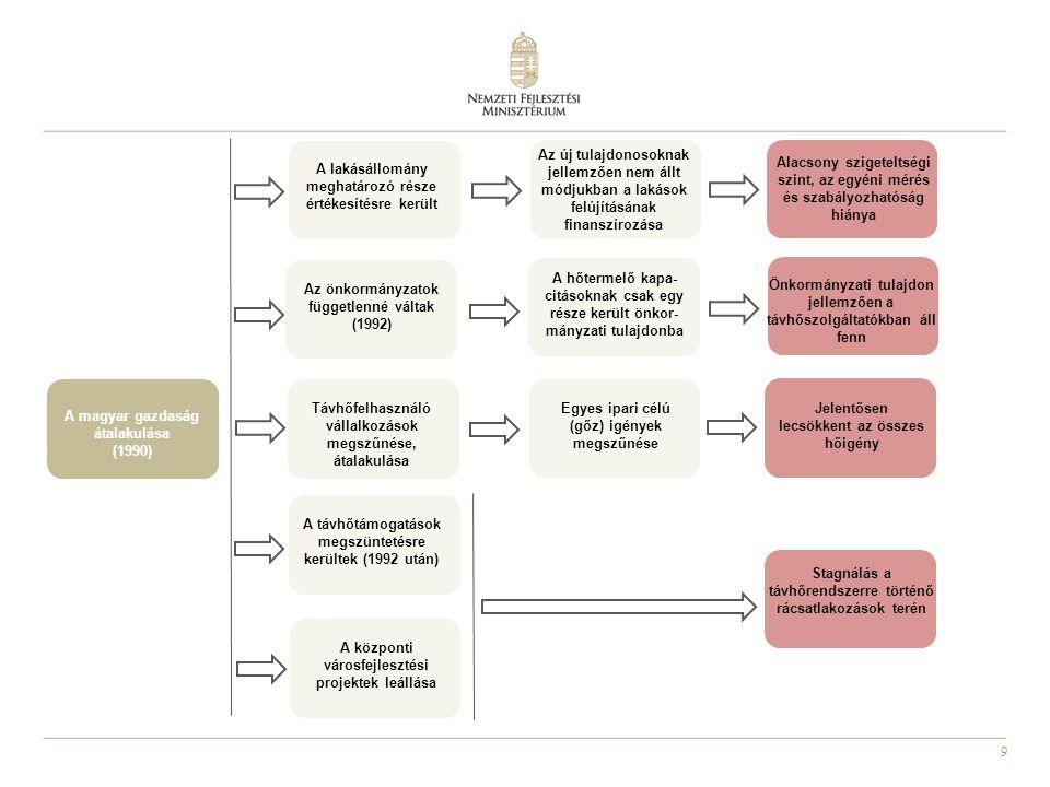 9 A magyar gazdaság átalakulása (1990) A lakásállomány meghatározó része értékesítésre került Az új tulajdonosoknak jellemzően nem állt módjukban a lakások felújításának finanszírozása Alacsony szigeteltségi szint, az egyéni mérés és szabályozhatóság hiánya Az önkormányzatok függetlenné váltak (1992) A hőtermelő kapa- citásoknak csak egy része került önkor- mányzati tulajdonba Önkormányzati tulajdon jellemzően a távhőszolgáltatókban áll fenn Távhőfelhasználó vállalkozások megszűnése, átalakulása Egyes ipari célú (gőz) igények megszűnése Jelentősen lecsökkent az összes hőigény Stagnálás a távhőrendszerre történő rácsatlakozások terén A távhőtámogatások megszüntetésre kerültek (1992 után) A központi városfejlesztési projektek leállása