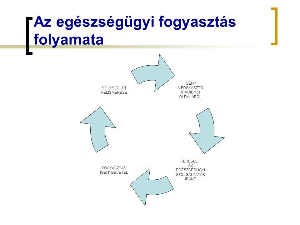 Az egészségügyi fogyasztás folyamata IGÉNY A FOGYASZTÓ (PÁCIENS) OLDALÁRÓL KERESLET AZ EGÉSZSÉGÜGYISZOLGÁLTATÁS IRÁNT FOGYASZTÁS IGÉNYBEVÉTEL SZÜKSÉGL