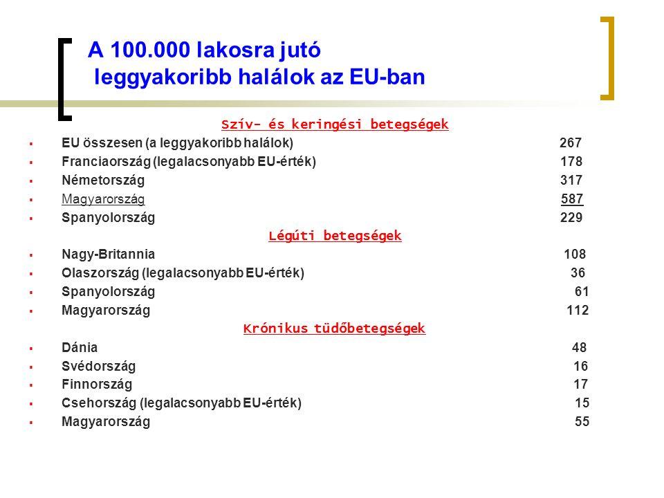 A 100.000 lakosra jutó leggyakoribb halálok az EU-ban Szív- és keringési betegségek  EU összesen (a leggyakoribb halálok) 267  Franciaország (legala