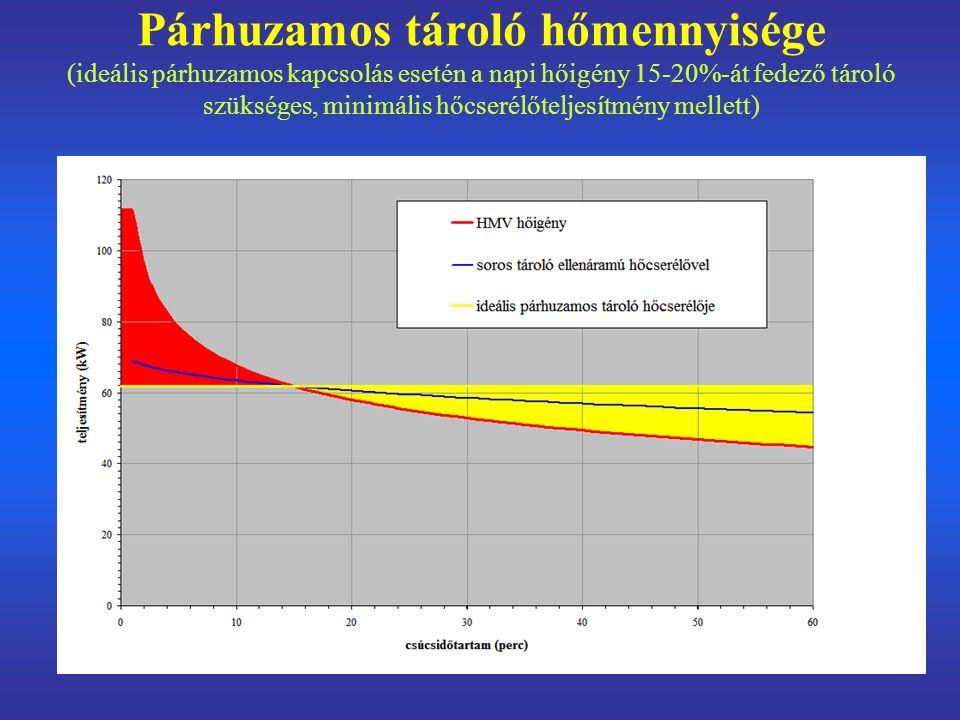Párhuzamos tároló hőmennyisége (ideális párhuzamos kapcsolás esetén a napi hőigény 15-20%-át fedező tároló szükséges, minimális hőcserélőteljesítmény