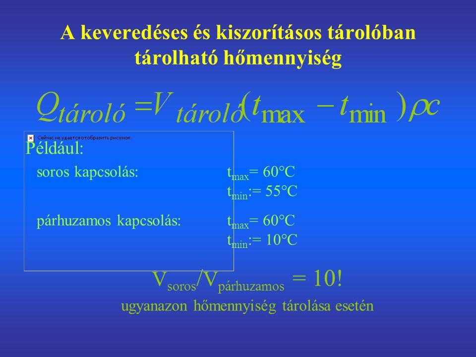 A keveredéses és kiszorításos tárolóban tárolható hőmennyiség soros kapcsolás: t max = 60°C t min := 55°C párhuzamos kapcsolás: t max = 60°C t min := 10°C V soros / V párhuzamos = 10.