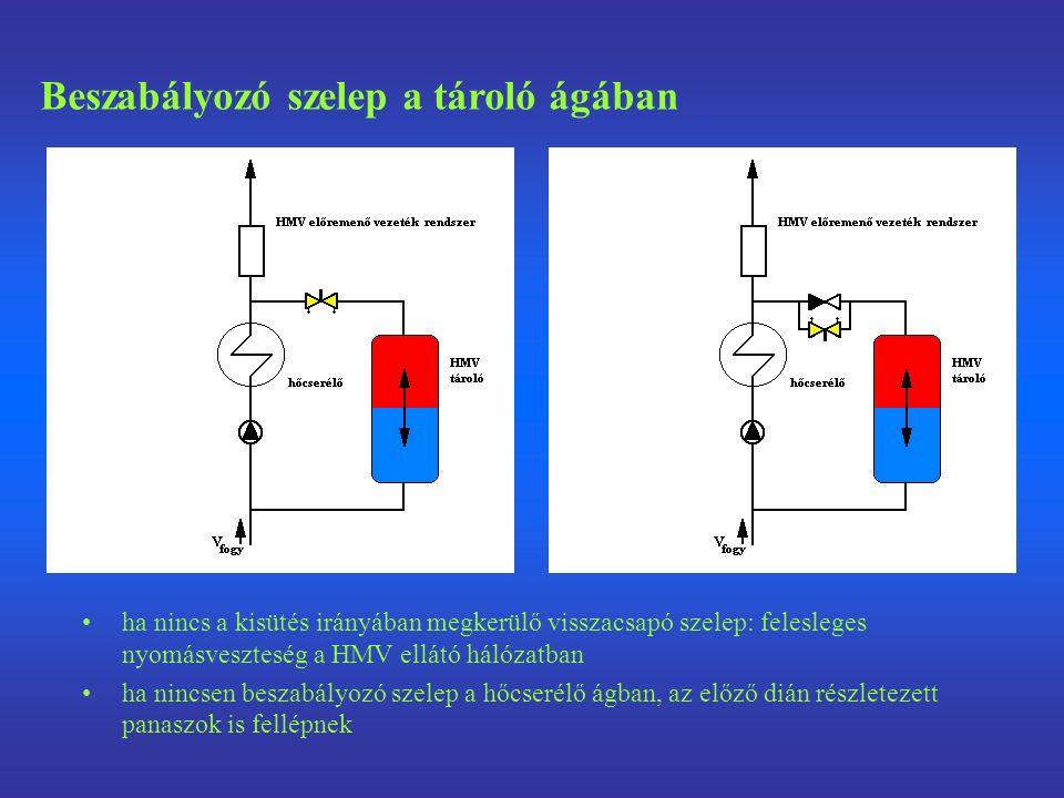 ha nincs a kisütés irányában megkerülő visszacsapó szelep: felesleges nyomásveszteség a HMV ellátó hálózatban ha nincsen beszabályozó szelep a hőcseré