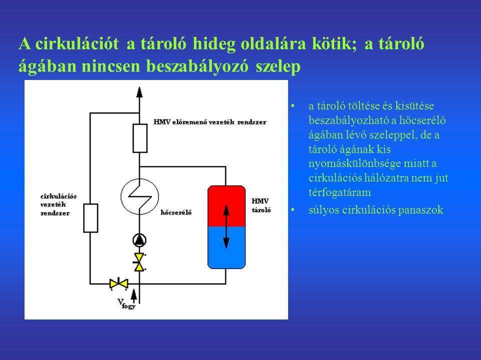 a tároló töltése és kisütése beszabályozható a hőcserélő ágában lévő szeleppel, de a tároló ágának kis nyomáskülönbsége miatt a cirkulációs hálózatra