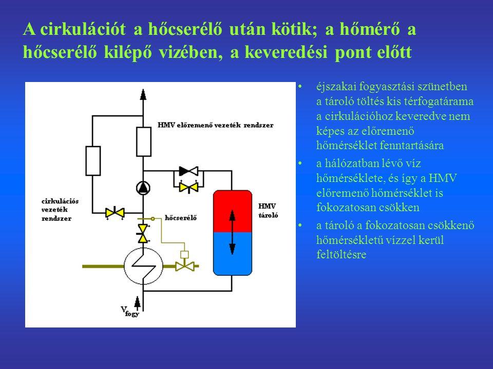 éjszakai fogyasztási szünetben a tároló töltés kis térfogatárama a cirkulációhoz keveredve nem képes az előremenő hőmérséklet fenntartására a hálózatban lévő víz hőmérséklete, és így a HMV előremenő hőmérséklet is fokozatosan csökken a tároló a fokozatosan csökkenő hőmérsékletű vízzel kerül feltöltésre A cirkulációt a hőcserélő után kötik; a hőmérő a hőcserélő kilépő vizében, a keveredési pont előtt