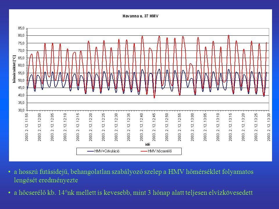 a hosszú futásidejű, behangolatlan szabályozó szelep a HMV hőmérséklet folyamatos lengését eredményezte a hőcserélő kb. 14°nk mellett is kevesebb, min