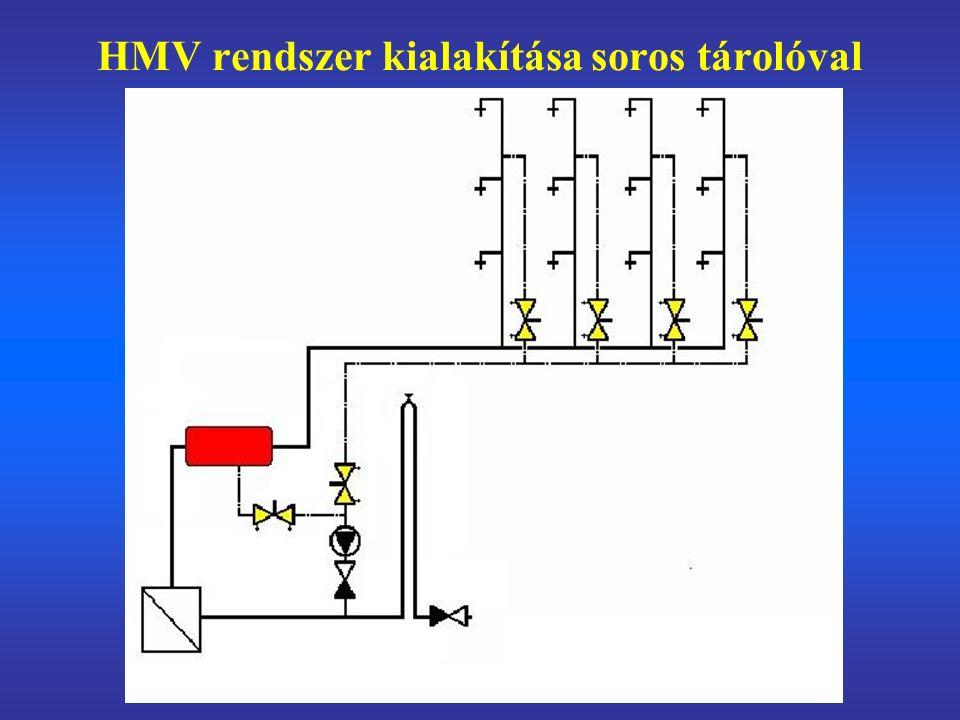 HMV rendszer kialakítása soros tárolóval