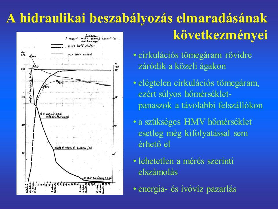 A hidraulikai beszabályozás elmaradásának következményei cirkulációs tömegáram rövidre záródik a közeli ágakon elégtelen cirkulációs tömegáram, ezért