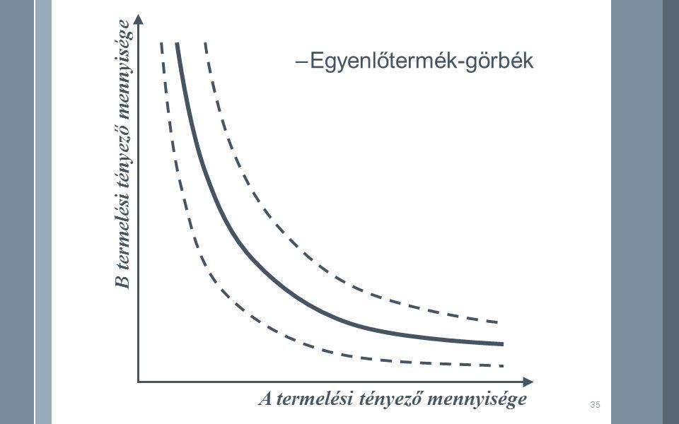 35 A termelési tényező mennyisége B termelési tényező mennyisége –Egyenlőtermék-görbék