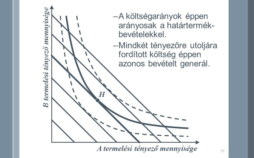 37 A termelési tényező mennyisége B termelési tényező mennyisége H –A költségarányok éppen arányosak a határtermék- bevételekkel.