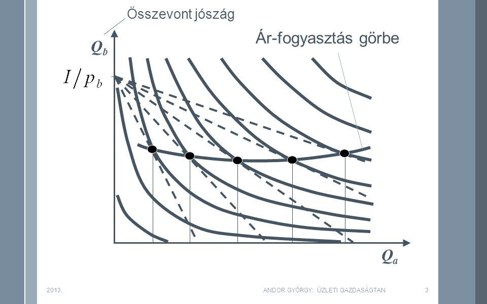 Ár-fogyasztás görbe Összevont jószág QbQb QaQa 2013.ANDOR GYÖRGY: ÜZLETI GAZDASÁGTAN3