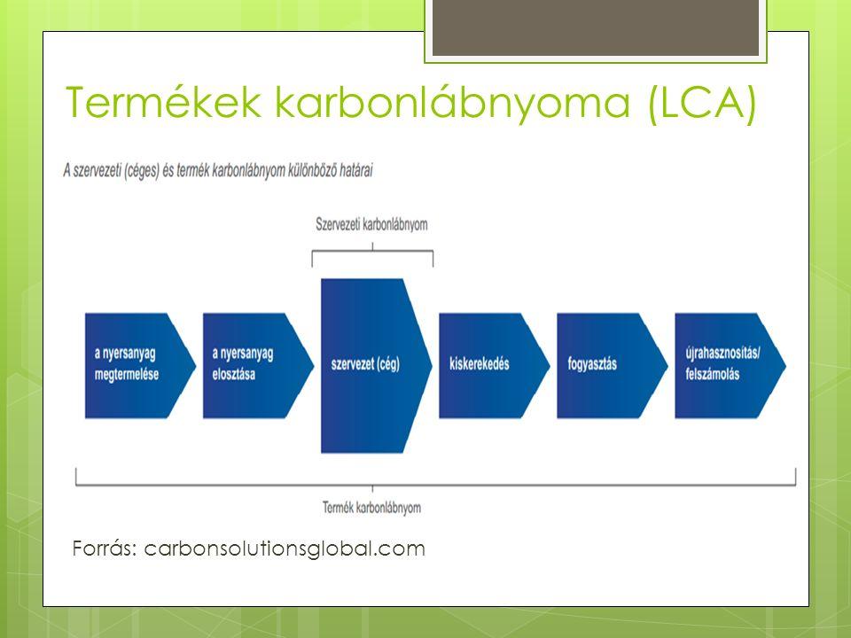 Termékek karbonlábnyoma (LCA) Forrás: carbonsolutionsglobal.com