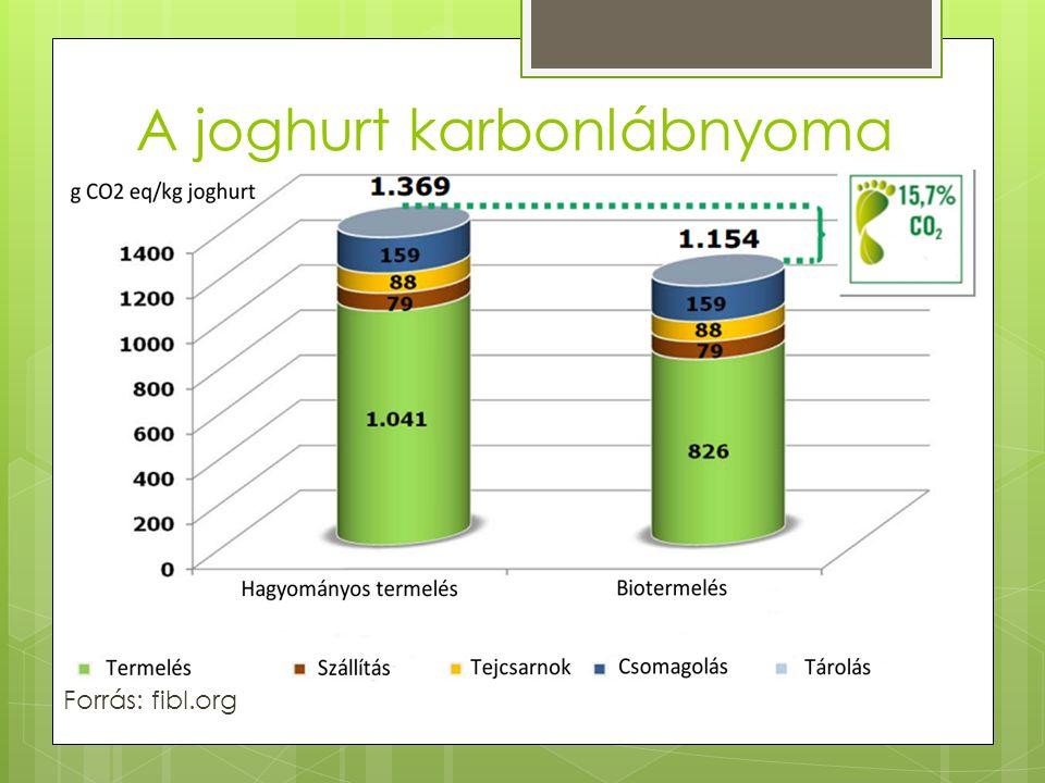 A joghurt karbonlábnyoma Forrás: fibl.org