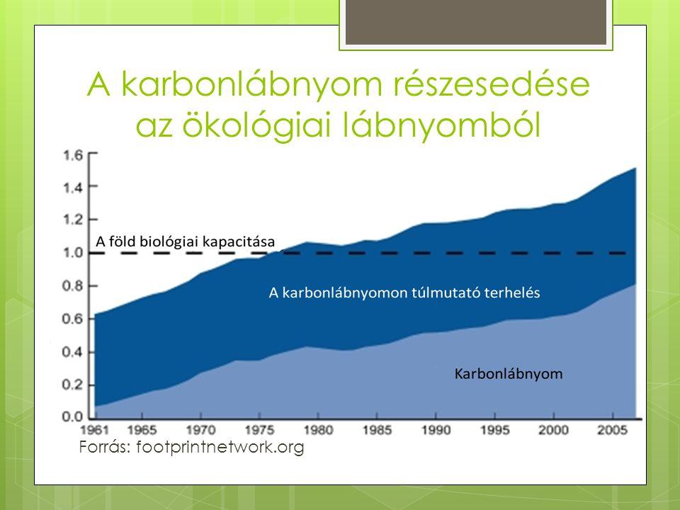 A karbonlábnyom részesedése az ökológiai lábnyomból Forrás: footprintnetwork.org